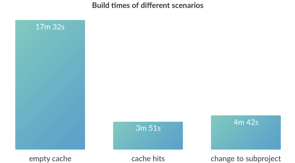 Maven build times of different scenerios